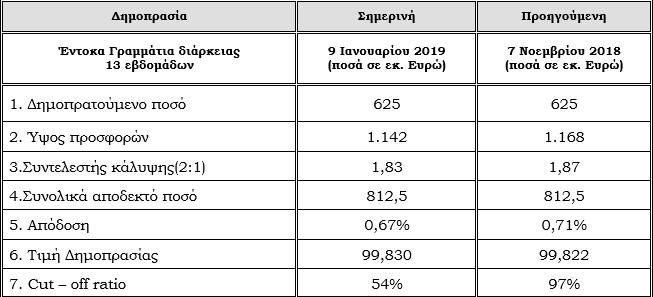 Άντλησε €812,5 εκατ. από 3μηνα έντοκα, στο 0,67% η απόδοση