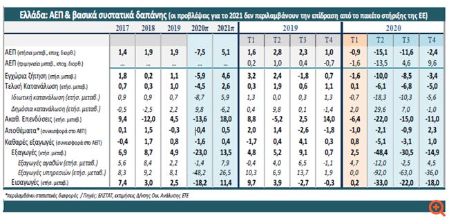 ΕΤΕ: Στο 7,5% η συρρίκνωση του ΑΕΠ το 2020