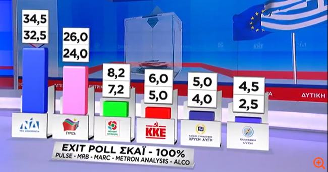 Νίκη θρίαμβος της ΝΔ με 9 μονάδες διαφορά - Πανωλεθρία του ΣΥΡΙΖΑ σε όλα τα μέτωπα
