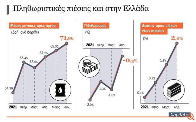 Ανησυχία του υπουργείου Οικονομικών για τιμές και επιτόκια