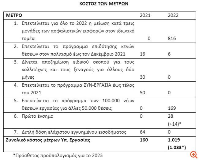 Χατζηδάκης: 7 μέτρα πάνω από €1 δισ. για τη στήριξη της απασχόλησης –