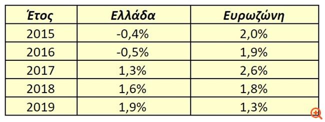 Σταϊκούρας: Ο ΣΥΡΙΖΑ μετέτρεψε την ανάπτυξη που παρέλαβε σε ύφεση