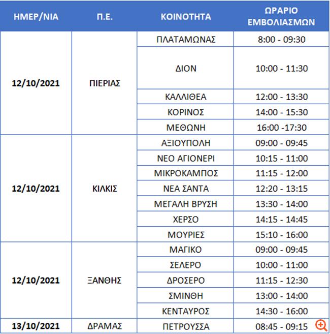 Εμβολιασμοί από Κινητές Μονάδες σε χωριά της Β. Ελλάδας - Το πρόγραμμα