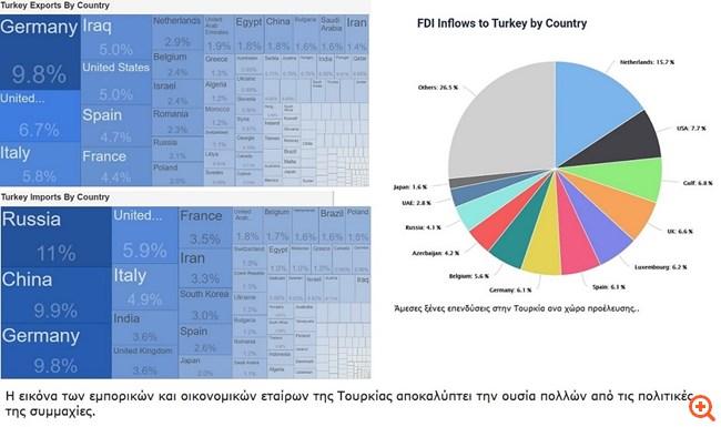Turkey exports Stoupas
