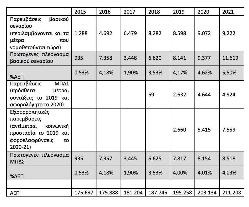 Το Μαξίμου αρνείται ότι το πολυνομοσχέδιο φέρνει μέτρα 4,9 δισ χωρίς αντίμετρα