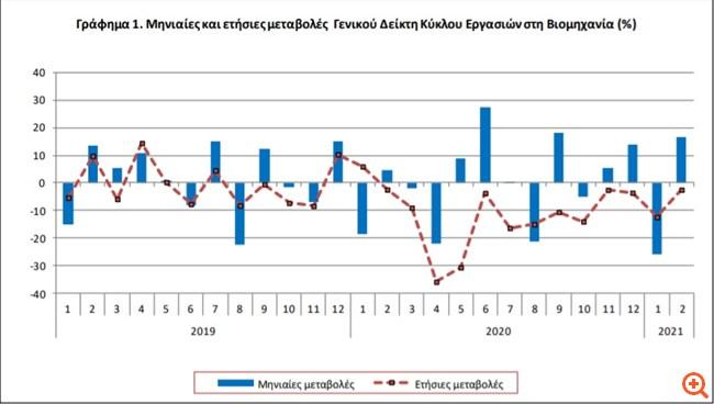 ΕΛΣΤΑΤ: Πτώση 2,4% στον τζίρο της βιομηχανίας τον Φεβρουάριο