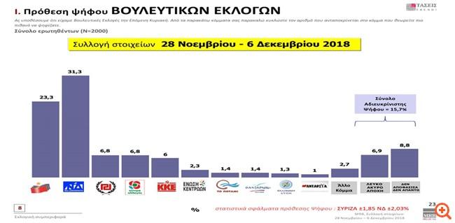 MRB: Προβάδισμα 8 μονάδων στη ΝΔ έναντι του ΣΥΡΙΖΑ