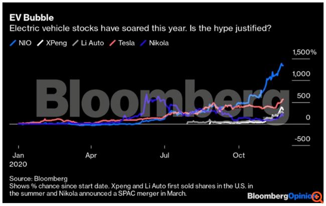 """Tesla, Nikola, Nio και Fisker: Η """"φούσκα"""" των μετοχών των εταιρειών ηλεκτρικών αυτοκινήτων"""