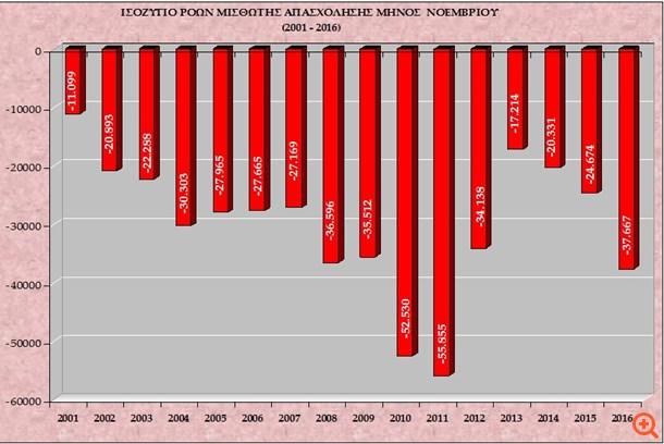 Αρνητικό ρεκόρ 5ετίας στις χαμένες θέσεις εργασίας τον Νοέμβριο