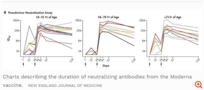 Το εμβόλιο της Moderna ενδεχομένως να μην διαρκεί όσο ελπίζαμε