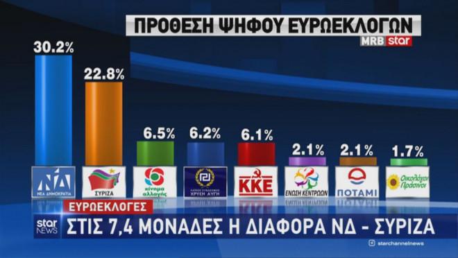 Δημοσκόπηση MRB: Μπροστά με 7,4 μονάδες η ΝΔ στις ευρωεκλογές