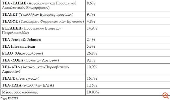 Διψήφιες οι αποδόσεις στα επαγγελματικά ταμεία