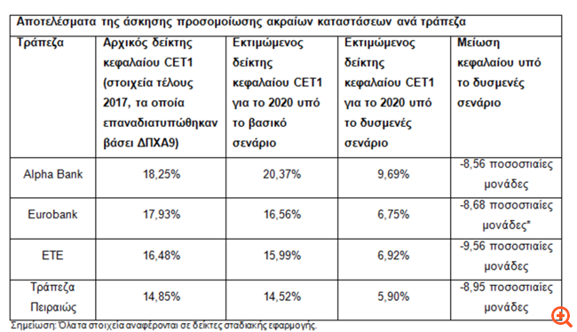 Stress test: Κεφαλαιακά ισχυρές οι τράπεζες - από 5,90% έως 9,69% ο δείκτης CET1 στο δυσμενές σενάριο