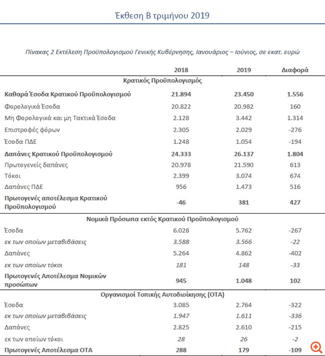 Φ. Κουτεντάκης: Υστέρηση 2,1 δισ. ευρώ στο πρωτογενές πλεόνασμα στο πρώτο εξάμηνο