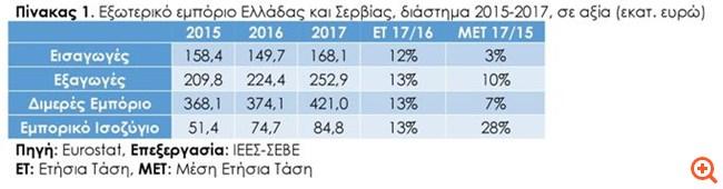 Πρωτόκολλο συνεργασίας ΣΕΒΕ - Ελληνοσερβικού Επιμελητηρίου ΒΕ