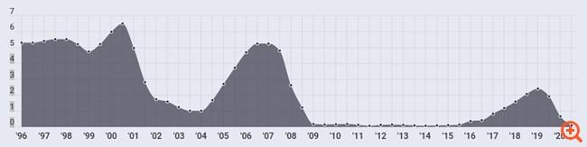 Graph Ponciano 11