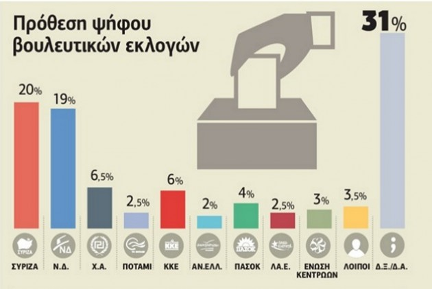Δημοσκόπηση: Ισοπαλία ΣΥΡΙΖΑ-ΝΔ