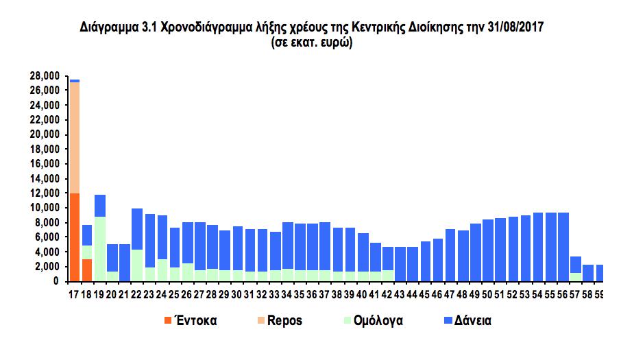 Προϋπολογισμός: Οι ανατροπές σε σχέση με τη συμφωνία Μαΐου - Ιουνίου για ΑΕΠ, δαπάνες, έσοδα