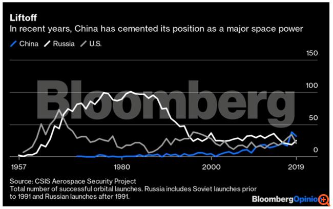 Η Κίνα έγινε πλέον μεγάλη διαστημική δύναμη - και τώρα;