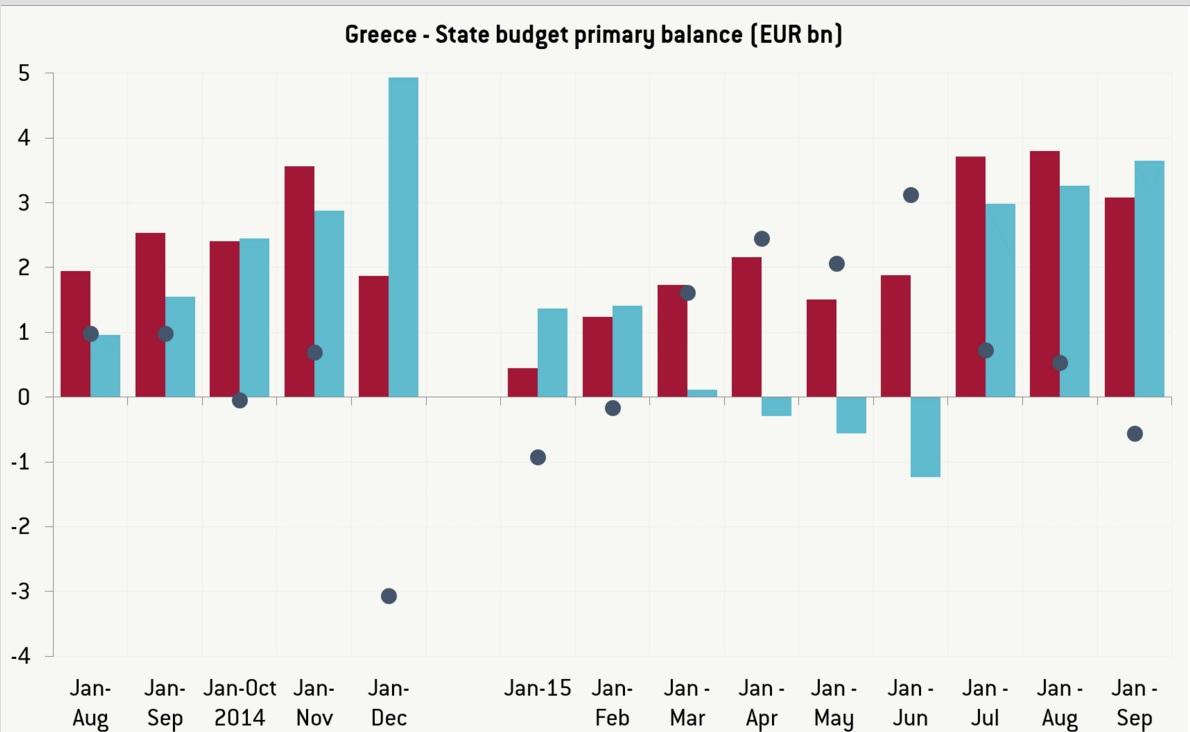 Τι δείχνουν τα νέα στοιχεία για τον ελληνικό προϋπολογισμό