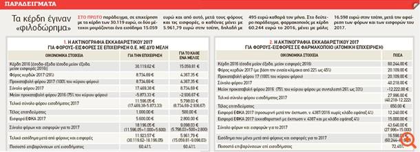 """""""Δήμευση"""" εισοδήματος έως και 72,45% από εκκαθαριστικό και ΕΦΚΑ"""