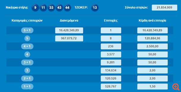 Τζόκερ: Ένας υπερτυχερός κέρδισε 16,4 εκατ. ευρώ