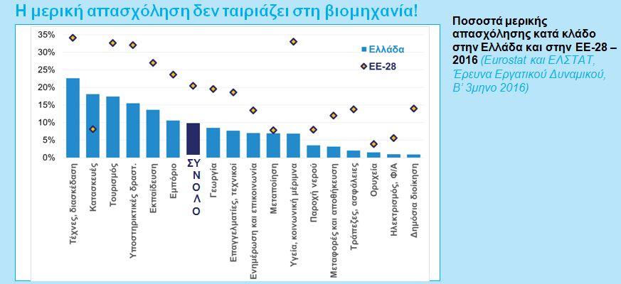 ΣΕΒ: Στην Ελλάδα της κρίσης η μερική απασχόληση αποτελεί μία διέξοδο