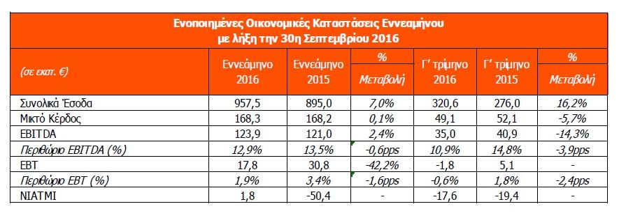Intralot: Αύξηση εσόδων και EBITDA στο 9μηνο