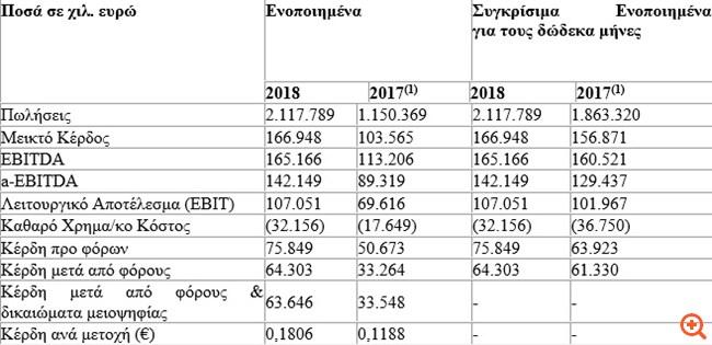 Ενίσχυση του ενοποιημένου κύκλου εργασιών κατά 13,7% το 2018