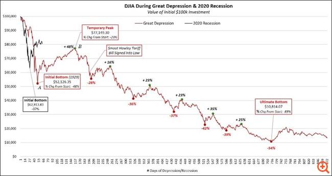 Μαθήματα από το παρελθόν: Συγκρίνοντας τη Μεγάλη Ύφεση του 1929 με την κρίση του 2020