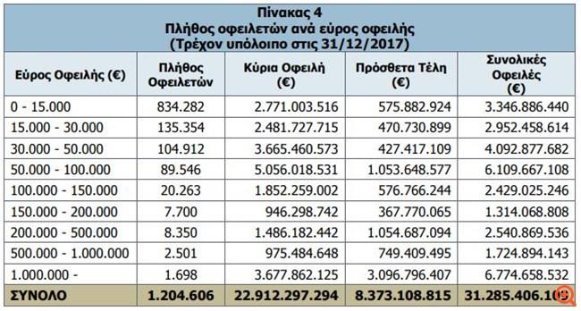 Βόμβα χρεών 31,2 δισ. ευρώ στα Ταμεία