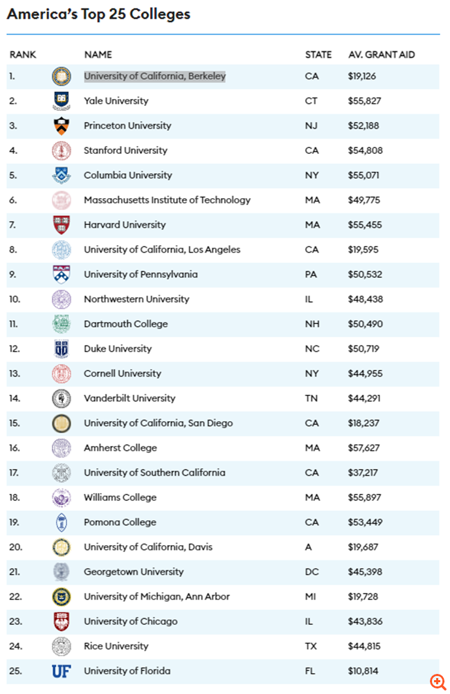Τα κορυφαία πανεπιστήμια των ΗΠΑ για το 2021: Για πρώτη φορά ένα δημόσιο πανεπιστήμιο βρίσκεται στην κορυφή