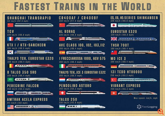 Fastest-Trains-in-the-World-all