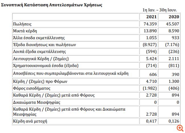 """Πετρόπουλος: """"Εκτίναξη"""" κερδών κατά 205% σε ετήσια βάση το α' εξάμηνο"""