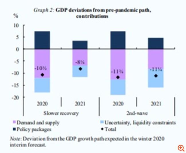 Παράθυρο για μέτρα στήριξης της οικονομίας, χωρίς δημοσιονομικά εμπόδια, και το 2021