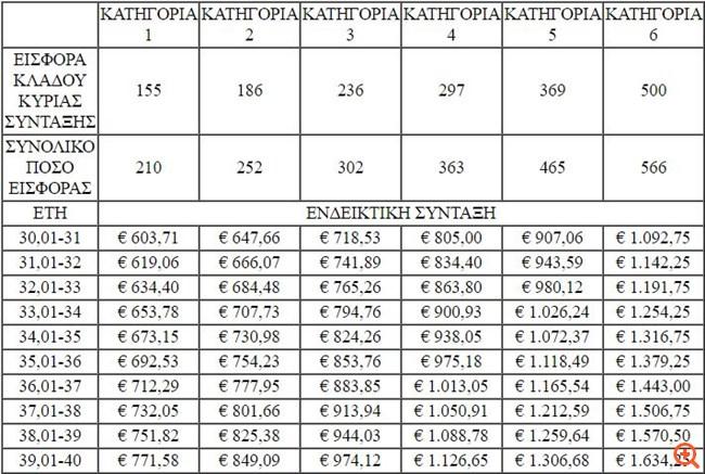 EΦΚΑ: Ανοιχτή πλατφόρμα επιλογής εισφορών για 1,5 εκατ. μη μισθωτών
