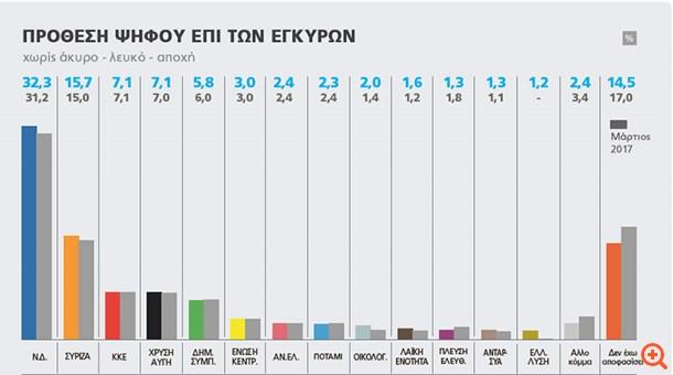 Κοντά στην αυτοδυναμία η ΝΔ - στα χαμηλά ο ΣΥΡΙΖΑ
