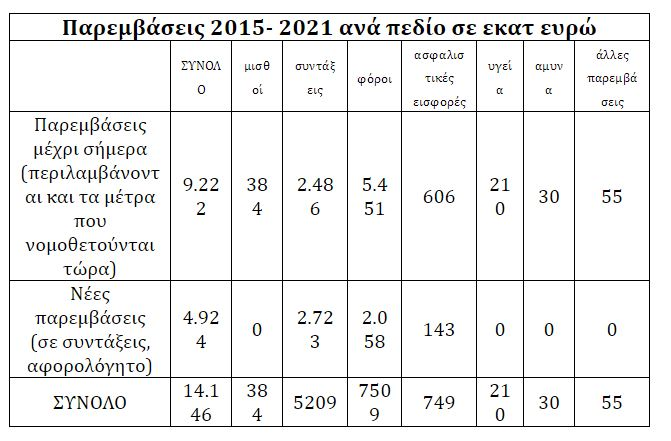 Ψήφισαν μέτρα 5,5 δισ. ευρώ, λιτότητα έως το 2021 και υπερεποπτεία ΔΝΤ