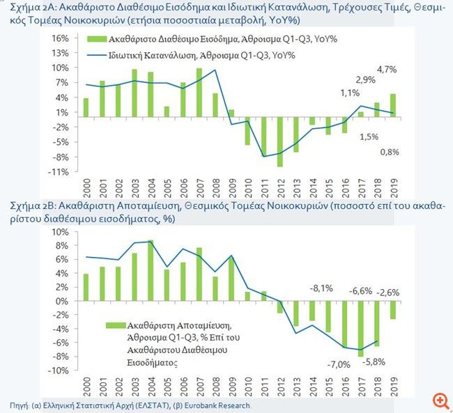 Eurobank Research: Θετικά σημάδια για την ιδιωτική κατανάλωση το 2020