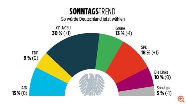 Νέα δημοσκόπηση δείχνει το AfD πρώτο κόμμα στην ανατολική Γερμανία