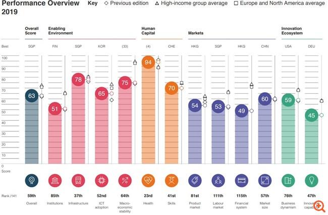 Πρώτη σε ανταγωνιστικότητα η Σιγκαπούρη, πέρασε την Αμερική -στην 59η θέση η Ελλάδα