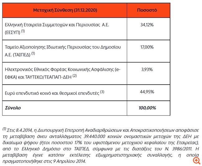ΔΕΗ: Προς ΑΜΚ ύψους 750 εκατ. ευρώ - Τι θα κάνει το Δημόσιο