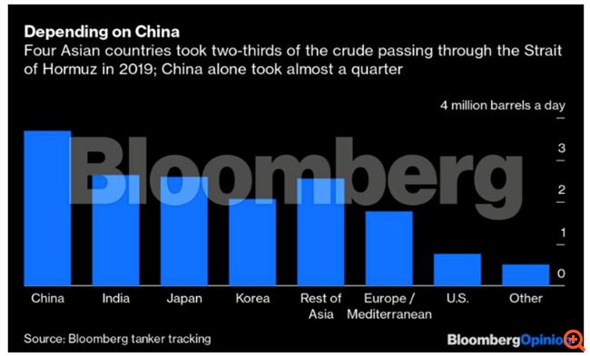 Πετρέλαιο και Κοροναϊός: Ο OPEC+ έχει μία και μόνη λύση για να αποφύγει την καταστροφή