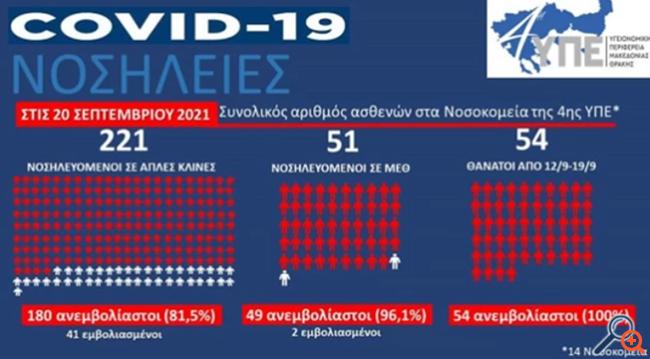 Επιδημία κρουσμάτων και αρνητών του εμβολίου στη βόρεια Ελλάδα- Εκτακτη επίσκεψη Πλεύρη