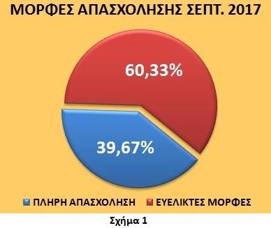 Γ. Βρούτσης: Αυξάνονται οι φτωχοί εργαζόμενοι και μεγαλώνει η γενιά των 360 ευρώ