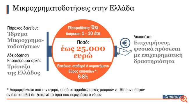 Στην τελική ευθεία δάνεια μέχρι 25.000 ευρώ χωρίς εξασφαλίσεις
