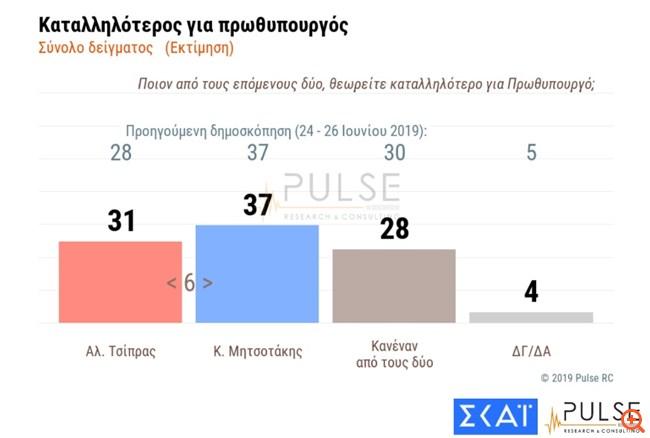 katallilos prothipourgos 4.7.