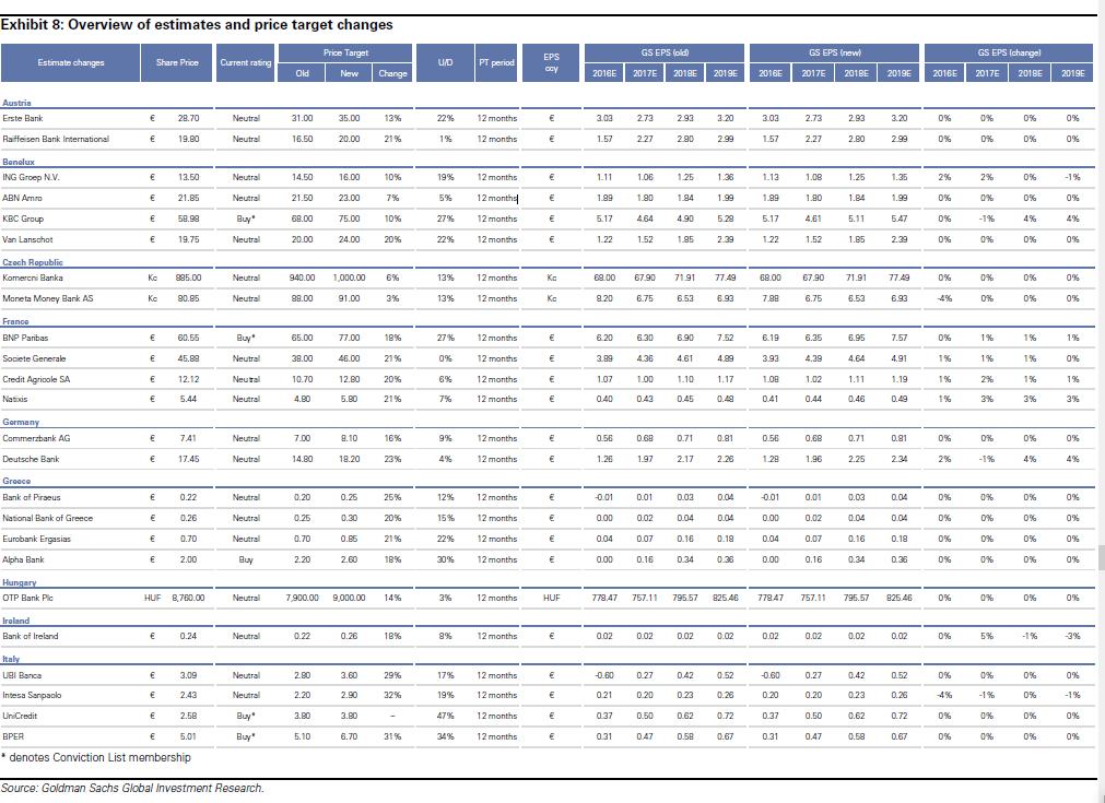 Goldman Sachs: Αυξάνει τις τιμές-στόχους των ελληνικών τραπεζών