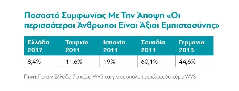 διαΝΕΟσις: Ανασφαλείς, εσωστρεφείς και καχύποπτοι οι Έλληνες
