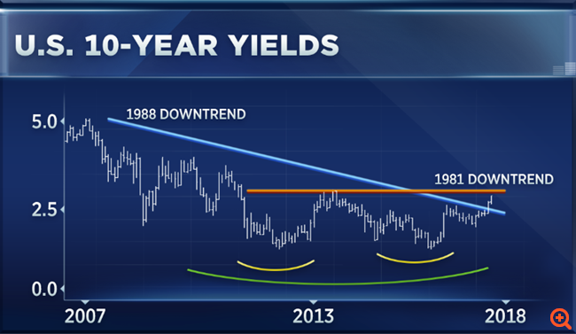 CNBC: Οι αγορές θα βιώσουν κάτι που έχει να συμβεί από το 1946